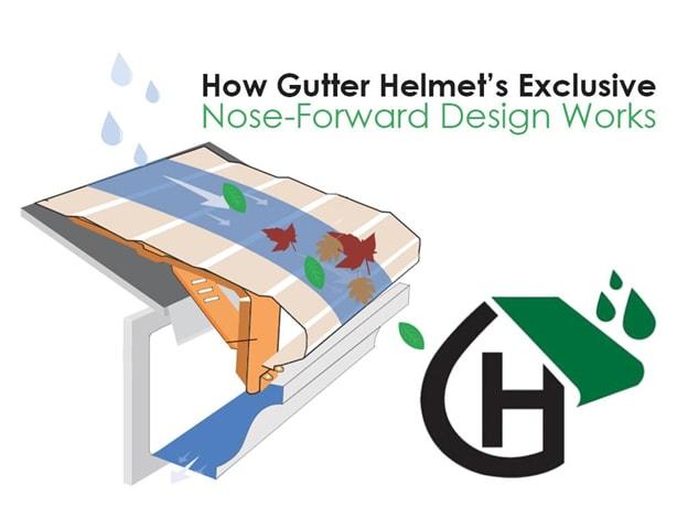 How Gutter Helmet's Exclusive Nose-Forward Design Works