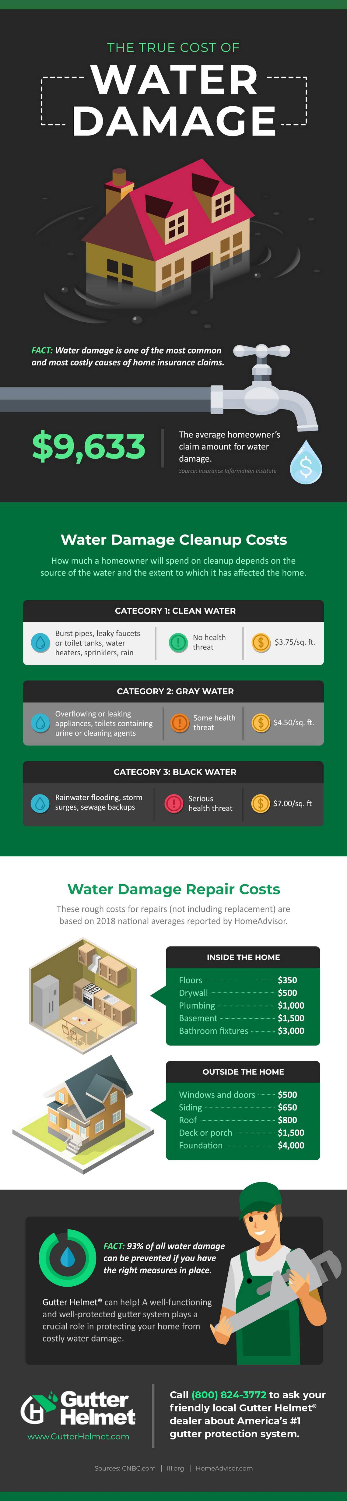 Infographic: The True Cost of Water Damage